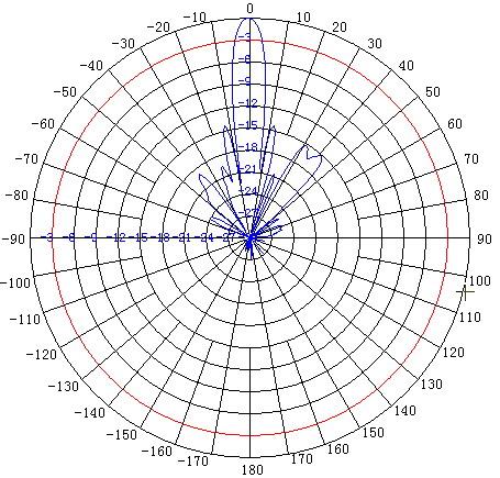 Vertical Gain Pattern