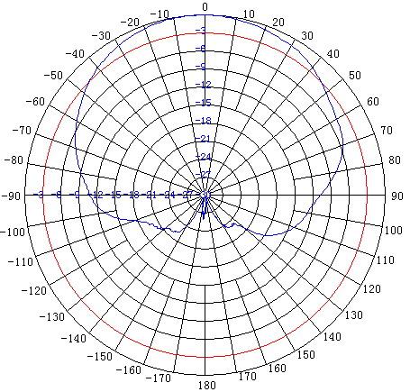Horizontal Gain Pattern