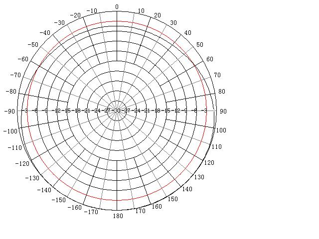 5 GHz H-Plane (Horizontal Pattern) for ANOM245X98 Dual-Band Outdoor Mast Mount WiFi Antenna with 2.4 and 5.1 to 5.8 GHz