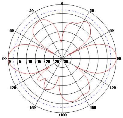 ANMM9005N E-Plane (Vertical)