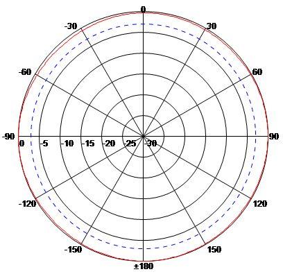 ANMM9005N H-Plane (Horizontal)