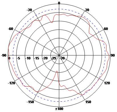 ANMM9007N E-Plane (Vertical)