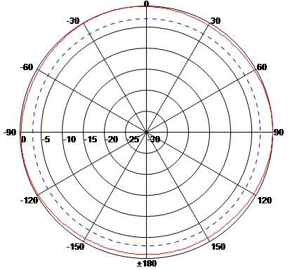 ANMM9007N H-Plane (Horizontal)