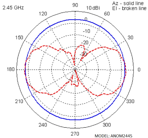 ANOM2445 Pattern (ML-2499-HPA4-01)