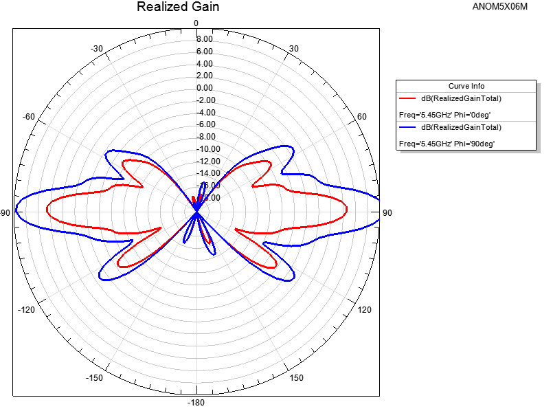 5 1 To 5 8 Ghz Omni Directional Antenna