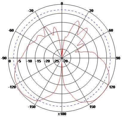 E Plane (Vertical) High Band