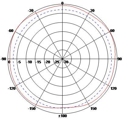 H Plane (Horizontal) High Band