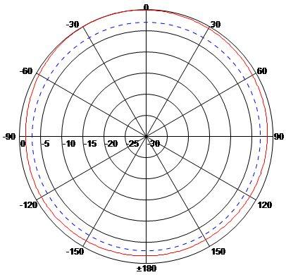 H Plane (Horizontal) Low Band