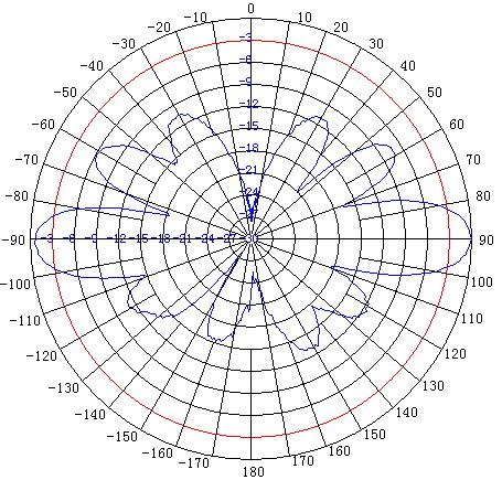 ANOM9XX08 E-Plane (Vertical) Pattern