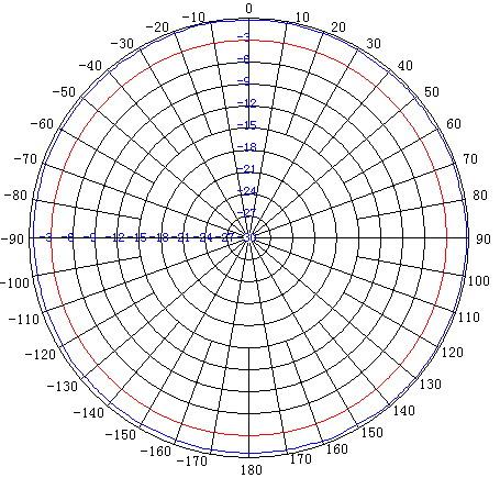 ANOM9XX08 H-Plane (Horizontal) Pattern