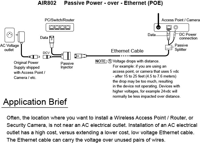 PSA612V Passive Power over Ethernet PoE Application Pictorial
